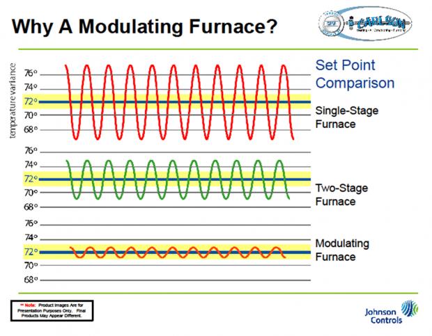 modulating furnace chart