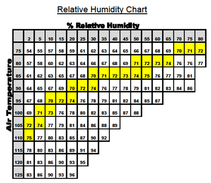 Relative Humidity Chart Hvac Information In Albuquerque Nm